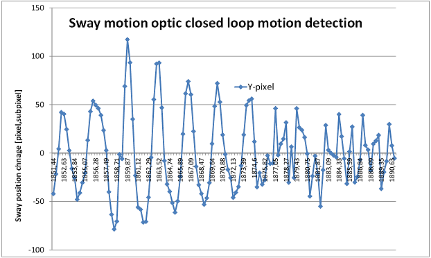 Detect object motion